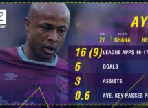 Ayew consistency offers promise for West Ham United