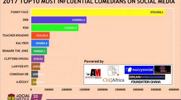 Funny Face ranked 2017 Most Influential Comedian
